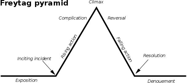 freytag_pyramid.png